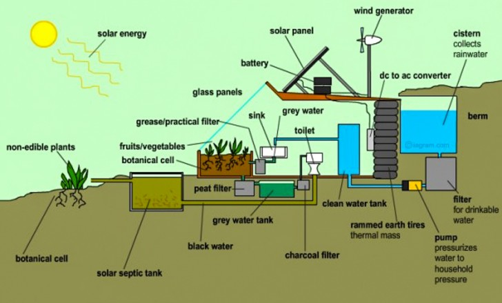 14 Self Sustaining Earthship Homes Earthship Self Sustaining Home Plans on green home plans, self-sufficient home plans, earthship 3-bedroom plans, survival home plans, luxury earthship plans, castle earthship plans, earthship construction plans, classic home plans, earthship building plans, straw homes or cottage plans, zero energy home plans, off the grid home plans, new country home plans, one-bedroom cottage home plans, permaculture home plans, three story home plans, earth home plans, organic home plans, floor plans,